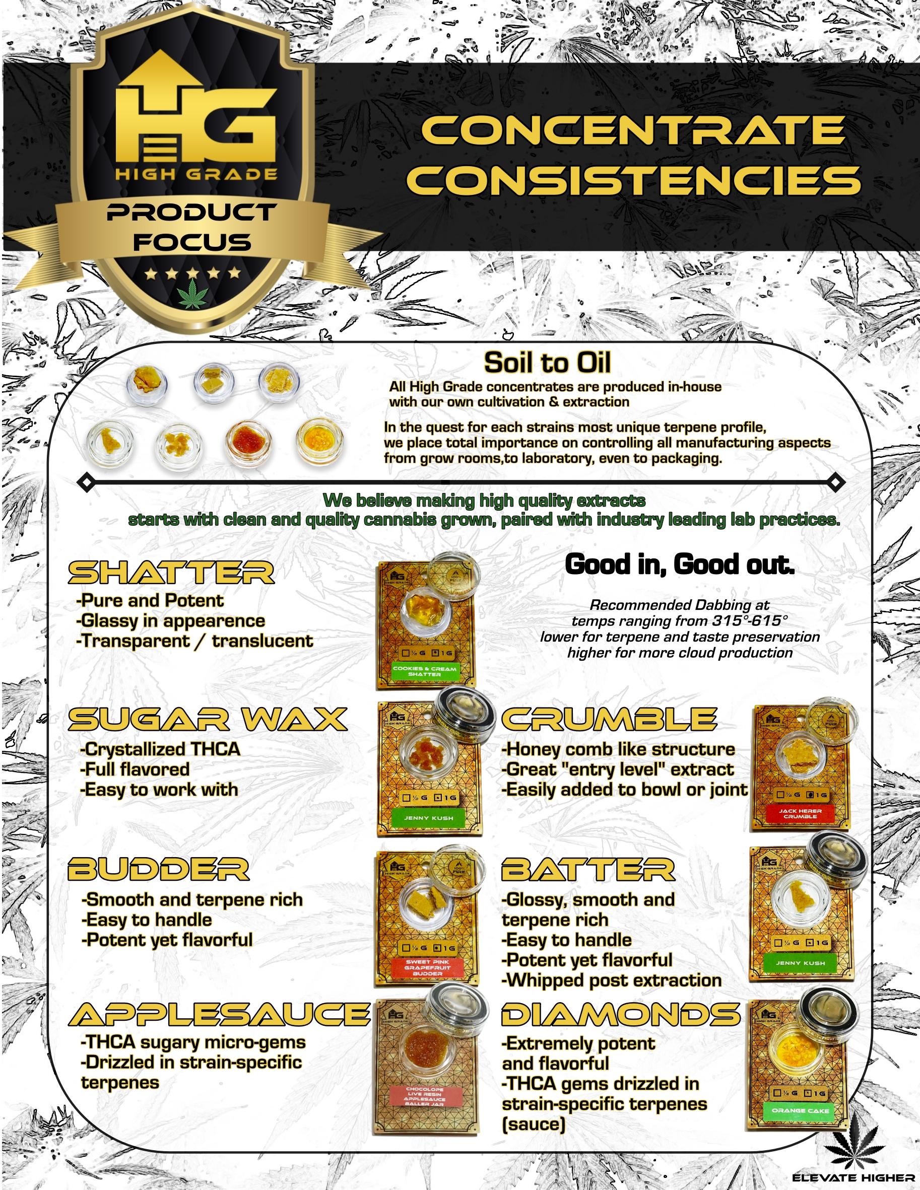 Concentrate Consistencies